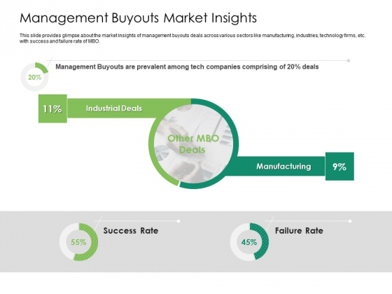 Solvency Action Plan For Private Organization Management Buyouts Market Insights Formats PDF