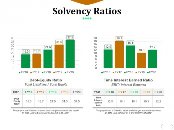 Solvency Ratios Template 1 Ppt PowerPoint Presentation File Gallery