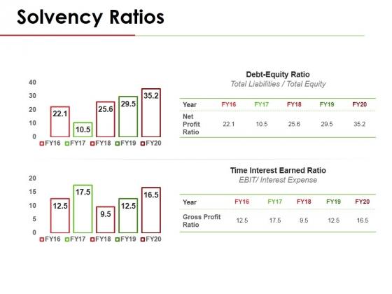 Solvency Ratios Template 1 Ppt PowerPoint Presentation Portfolio Display