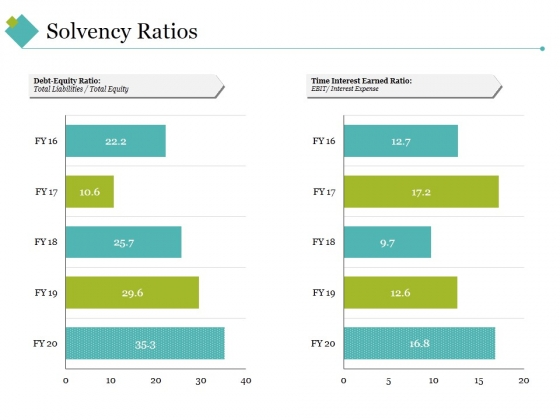 Solvency Ratios Template 1 Ppt PowerPoint Presentation Visual Aids Infographic Template
