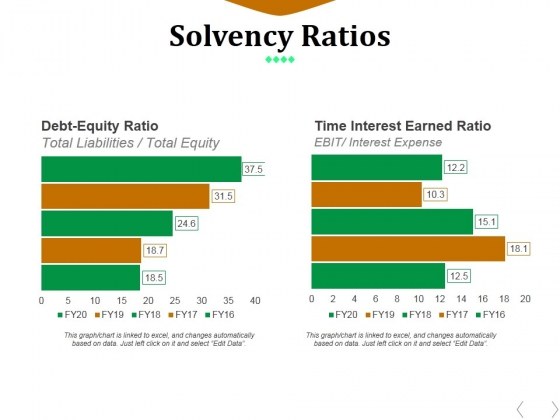 Solvency Ratios Template 2 Ppt PowerPoint Presentation File Example File