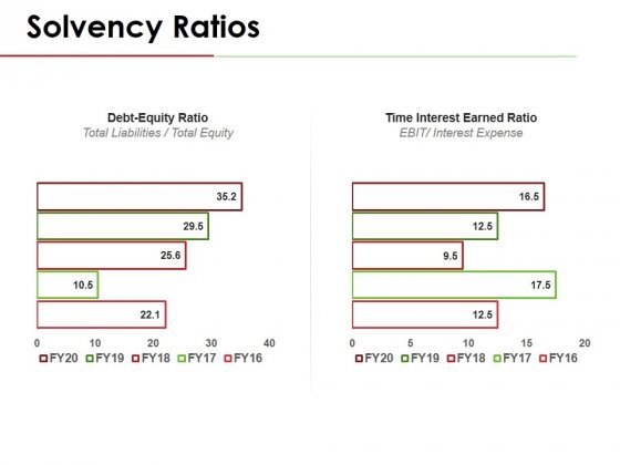 Solvency Ratios Template 2 Ppt PowerPoint Presentation Pictures Ideas
