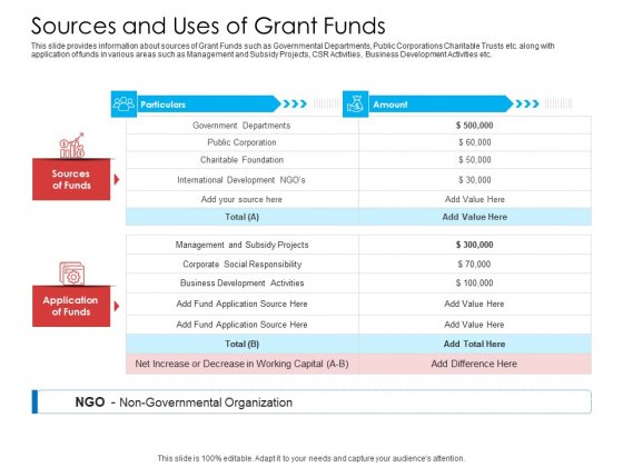 Sources And Uses Of Grant Funds Ideas PDF