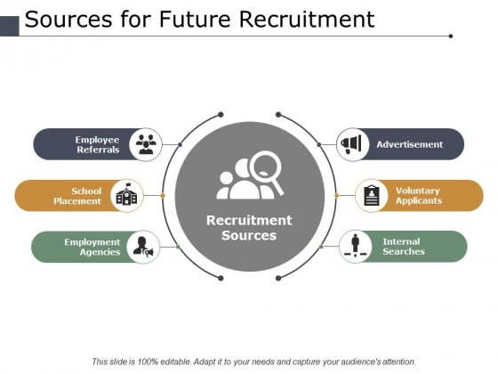 Sources For Future Recruitment Ppt PowerPoint Presentation Model Template