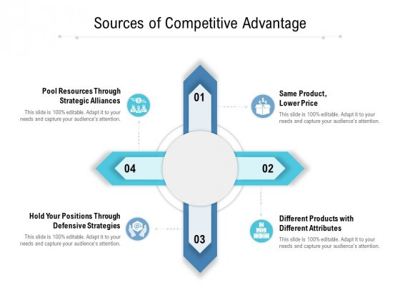 Sources Of Competitive Advantage Ppt PowerPoint Presentation Visual Aids Example 2015