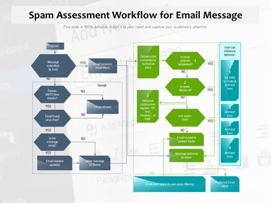 Spam Assessment Workflow For Email Message Ppt PowerPoint Presentation Icon Professional PDF