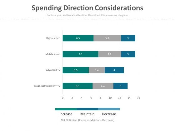 Spending Direction Considerations Ppt Slides