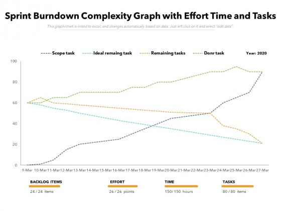 Sprint Burndown Complexity Graph With Effort Time And Tasks Ppt PowerPoint Presentation File Visuals PDF