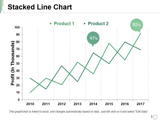 Stacked Line Chart Ppt PowerPoint Presentation Ideas Outfit