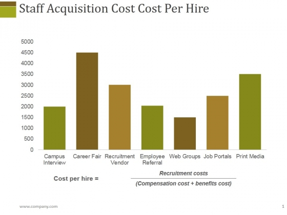 Staff Acquisition Cost Cost Per Hire Ppt PowerPoint Presentation Slides Shapes