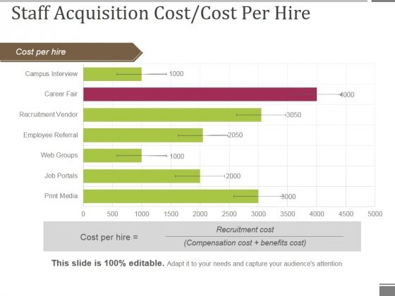 Staff Acquisition Cost Cost Per Hire Ppt PowerPoint Presentation Styles Guidelines