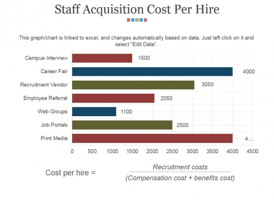 Staff Acquisition Cost Per Hire Ppt PowerPoint Presentation Show Microsoft