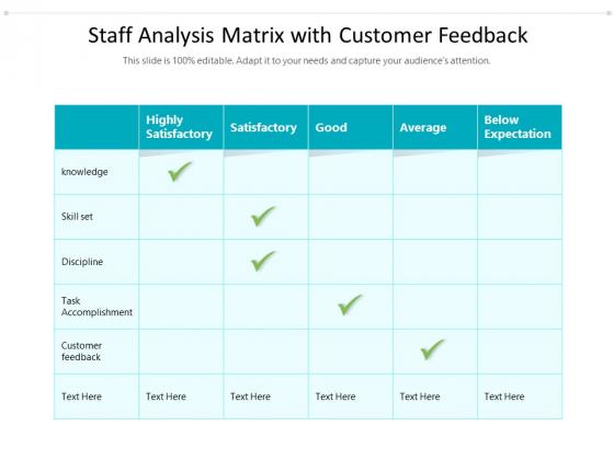 Staff Analysis Matrix With Customer Feedback Ppt PowerPoint Presentation File Deck PDF