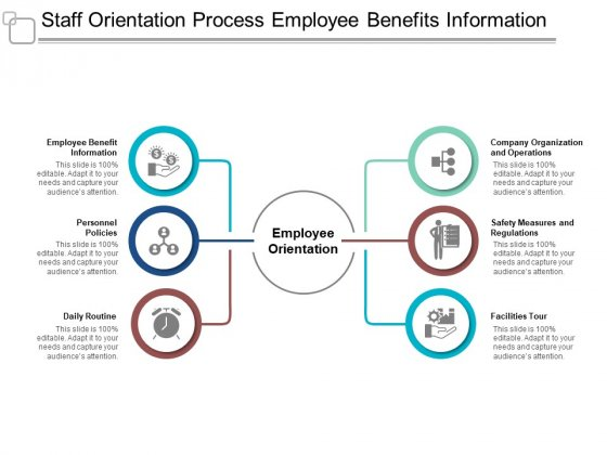 Staff Orientation Process Employee Benefits Information Ppt