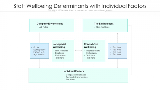 Staff Wellbeing Determinants With Individual Factors Ppt File Clipart Images PDF