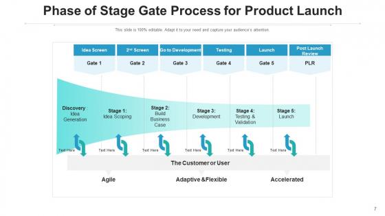 Stage_Gate_Idea_Generation_Ppt_PowerPoint_Presentation_Complete_Deck_With_Slides_Slide_7