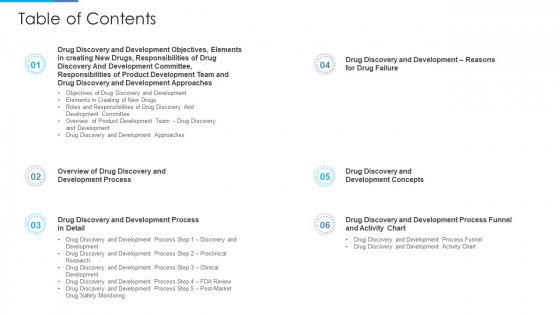 Stages Drug Invention Development Procedure Table Of Contents Infographics PDF