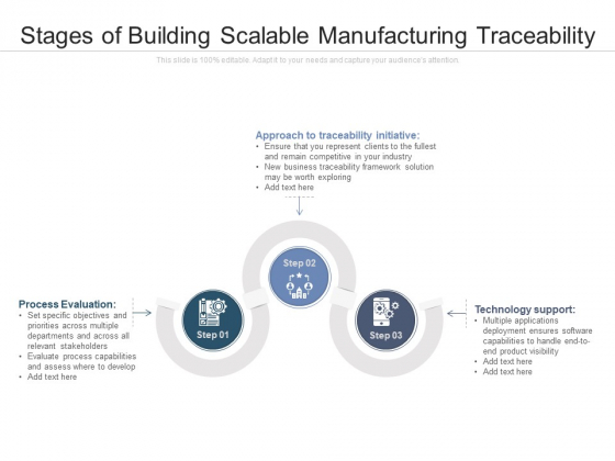 Stages Of Building Scalable Manufacturing Traceability Ppt PowerPoint Presentation Professional Design Templates PDF