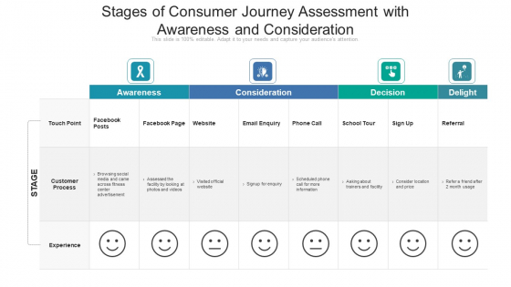 Stages Of Consumer Journey Assessment With Awareness And Consideration Ppt Professional Good PDF