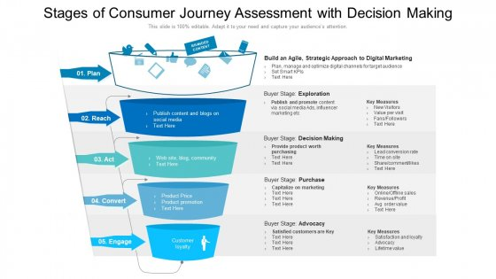 Stages Of Consumer Journey Assessment With Decision Making Ppt Summary Graphics Pictures PDF