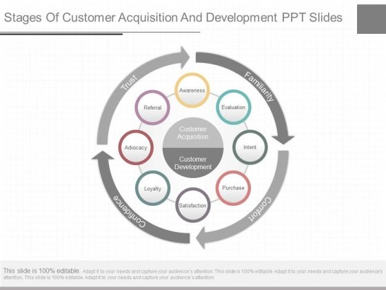 Stages Of Customer Acquisition And Development Ppt Slides