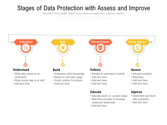 Stages Of Data Protection With Assess And Improve Ppt PowerPoint Presentation File Graphics Example PDF