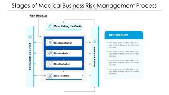 Stages Of Medical Business Risk Management Process Ppt PowerPoint Presentation Slides Gridlines PDF