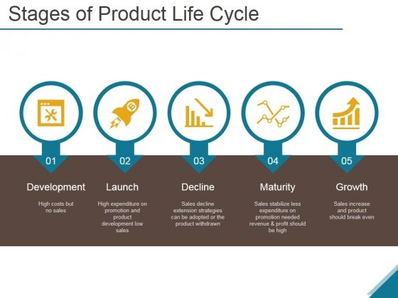 Stages Of Product Life Cycle Ppt PowerPoint Presentation Guidelines