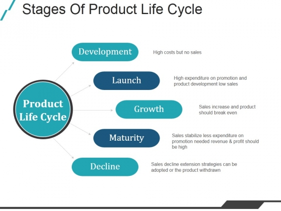 Stages Of Product Life Cycle Ppt PowerPoint Presentation Slides