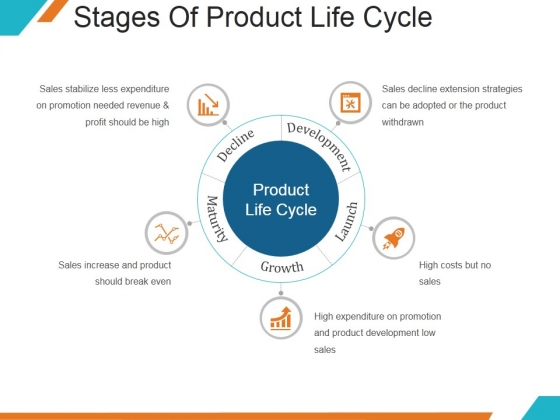 Stages Of Product Life Cycle Ppt PowerPoint Presentation Template