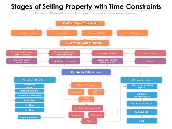 Stages Of Selling Property With Time Constraints Ppt PowerPoint Presentation Icon Deck PDF