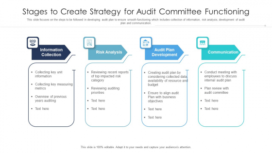 Stages To Create Strategy For Audit Committee Functioning Ppt PowerPoint Presentation Gallery Deck PDF