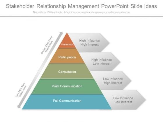 Stakeholder Relationship Management Powerpoint Slide Ideas