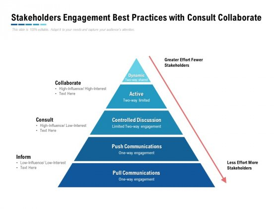Stakeholders Engagement Best Practices With Consult Collaborate Ppt PowerPoint Presentation Show Slides