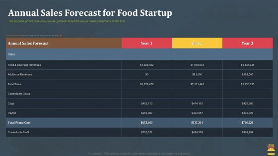 Startup Pitch Deck For Fast Food Restaurant Annual Sales Forecast For Food Startup Diagrams PDF