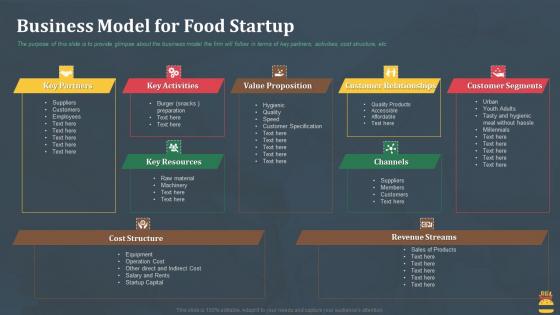 Startup Pitch Deck For Fast Food Restaurant Business Model For Food Startup Brochure PDF