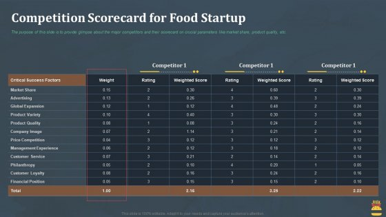 Startup Pitch Deck For Fast Food Restaurant Competition Scorecard For Food Startup Summary PDF