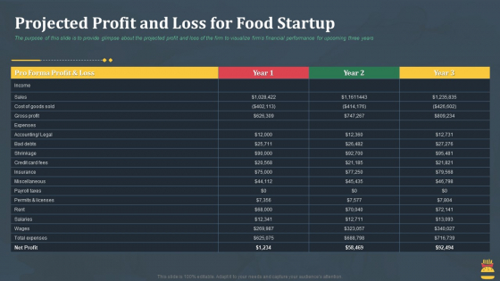 Startup Pitch Deck For Fast Food Restaurant Projected Profit And Loss For Food Startup Ideas PDF