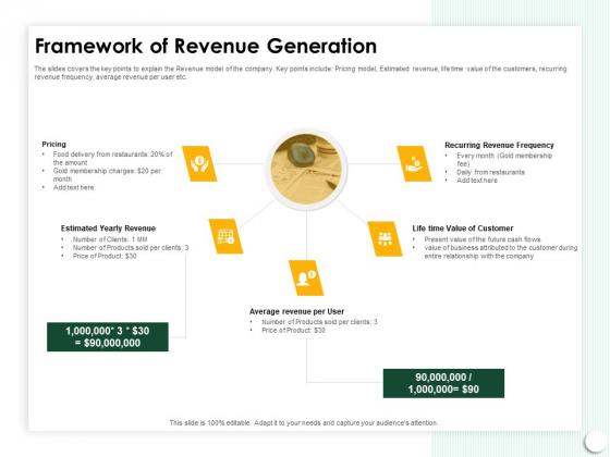 Startup Presentation For Collaborative Capital Funding Framework Of Revenue Generation Pictures PDF