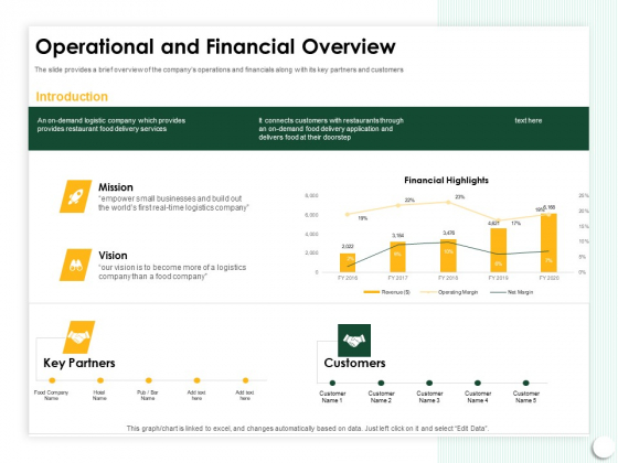 Startup Presentation For Collaborative Capital Funding Operational And Financial Overview Ppt Outline Graphics PDF
