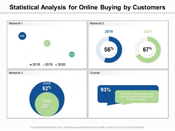Statistical Analysis For Online Buying By Customers Ppt PowerPoint Presentation Slides Outfit PDF