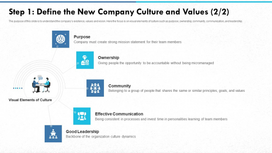 Step 1 Define The New Company Culture And Values Community Brochure PDF