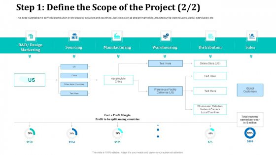 Step 1 Define The Scope Of The Project Sourcing Rules PDF