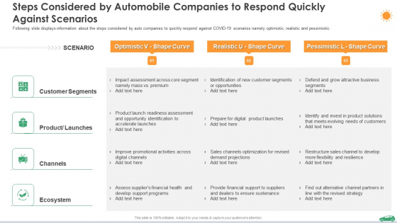 Steps Considered By Automobile Companies To Respond Quickly Against Scenarios Ppt File Professional PDF