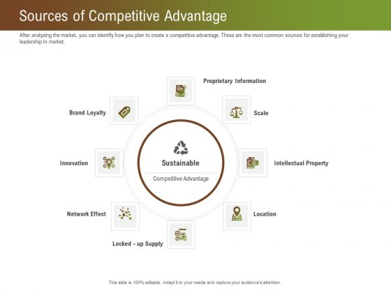 Steps For Successful Brand Building Process Sources Of Competitive Advantage Elements PDF