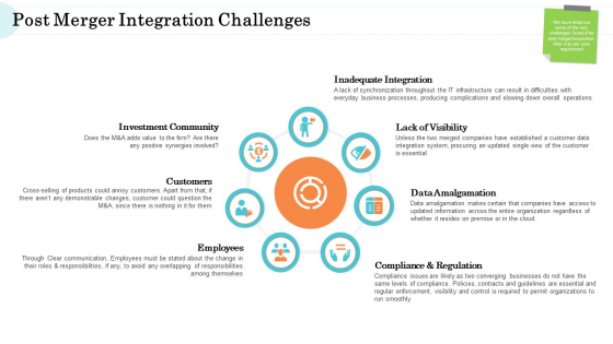 Steps In M And A Process Post Merger Integration Challenges Diagrams PDF