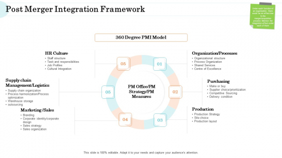 Steps In M And A Process Post Merger Integration Framework Template PDF