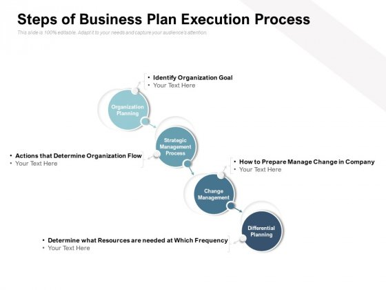 Steps Of Business Plan Execution Process Ppt PowerPoint Presentation Show Guidelines