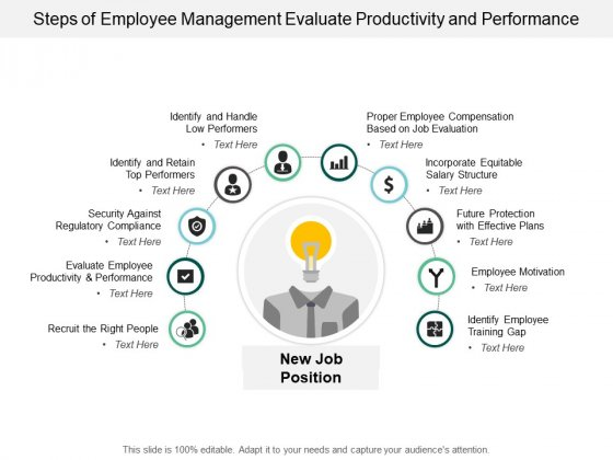 Steps Of Employee Management Evaluate Productivity And Performance Ppt PowerPoint Presentation Styles Example Topics