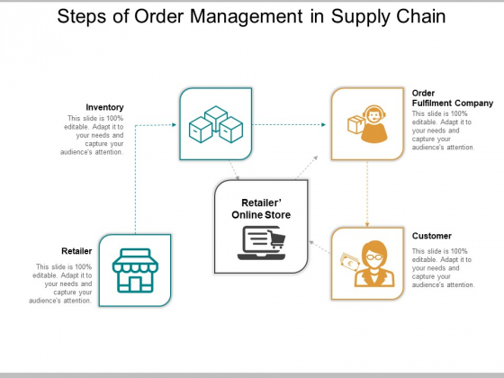 Steps Of Order Management In Supply Chain Ppt PowerPoint Presentation Layouts Slideshow